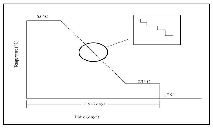 File:Temp figure2 ohiomod15.jpg