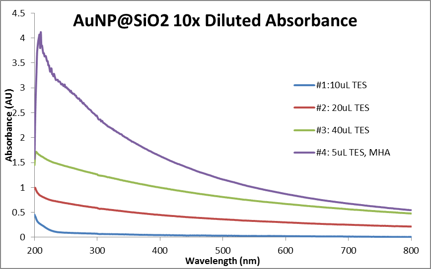 Abs data AuNP@SiO2 10x diluted.png