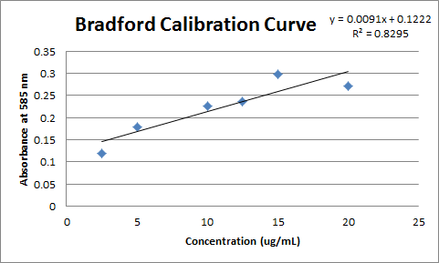 Image:Bradford Calibration Curve Feb10.png