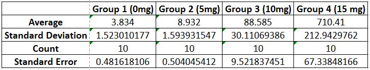 File:Descriptive Stats for Human Study.PNG