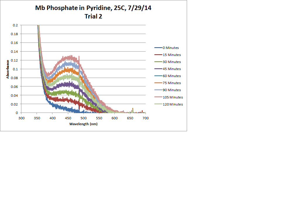 Mb Phosphate OPD H2O2 Pyridine 25C Trial2 Chart.png