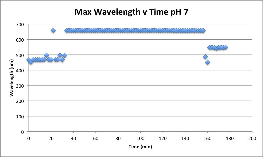 101816 Wave v time pH 7.png