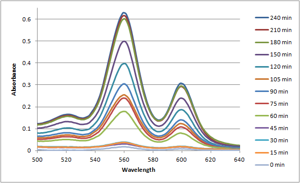 File:12-07-19 uvvis of PPF20 + adenine over time magnified 2.png