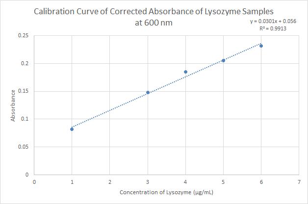 2015 9 22 Lysozyme Calibration Curve Remove 10.png