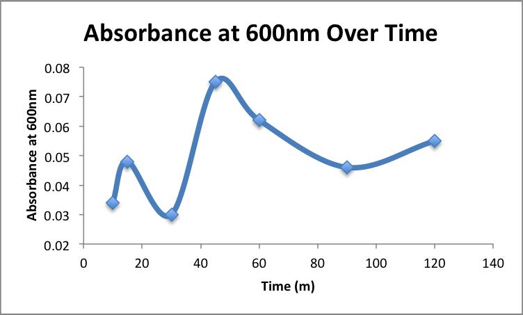 File:Absorbance at 600nm 1uM Bradford AMS 6102015.png
