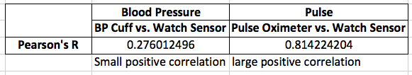 Pearson's R Results for Blood Pressure and Pulse Sensor Data