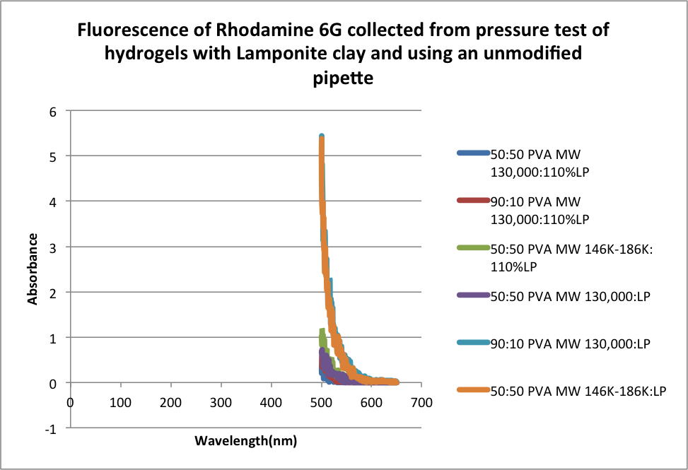 Image:Fluorescence of Rhodamine 6G collected from pressure test of hydrogels with Lamponite clay and using an unmodified pipette.png