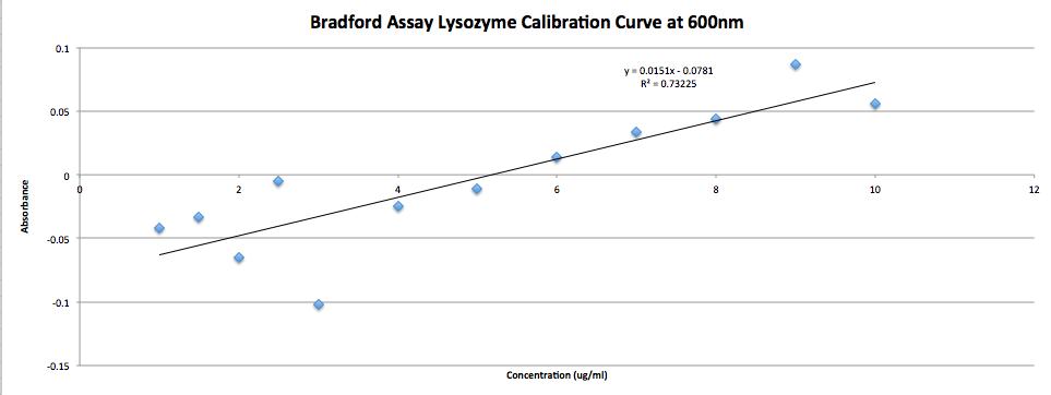 JNB.Bradford.Lysozyme.CalibrationCurve.600nm.09.23.2015.png