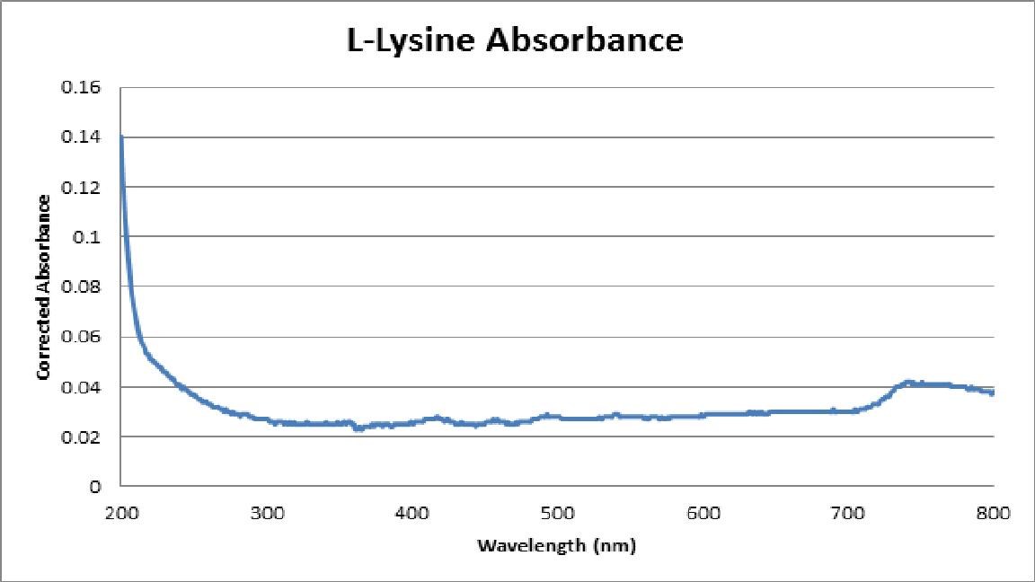 L-Lysine Absorbance.png