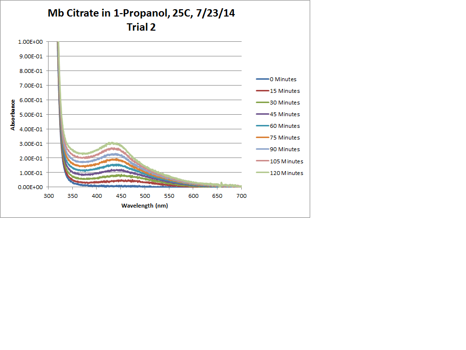 Mb Citrate OPD H2O2 Propanol 25C Trial2 Chart.png