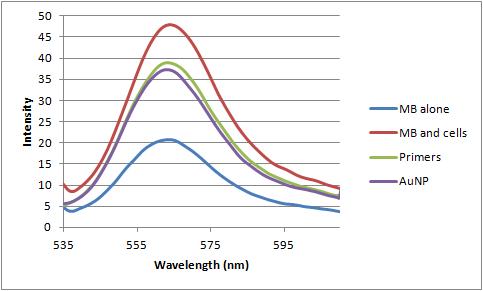 12-06-25 fluorescence primers vs AuNP.png