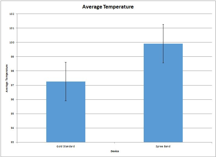 File:BME Group 15 Lab 3A temperature graph.JPG
