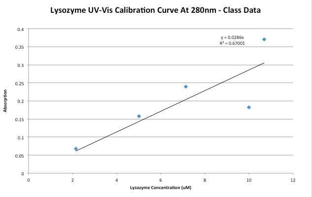 ClassData 09.08.15.lysozyme UV-VIS JNB.png
