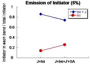 File:Emission of ini 5%.jpg