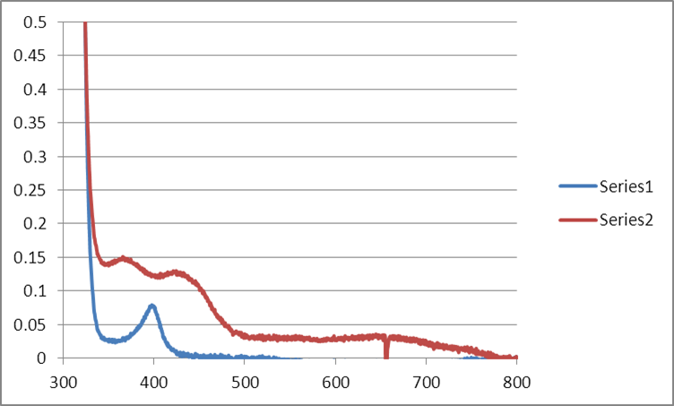 File:MB Citrate OPD H2O2 MeOH 25C WORKUP GRAPH.png