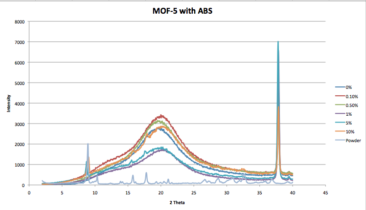 Image:MOF 5 ABS 3 4 14.png