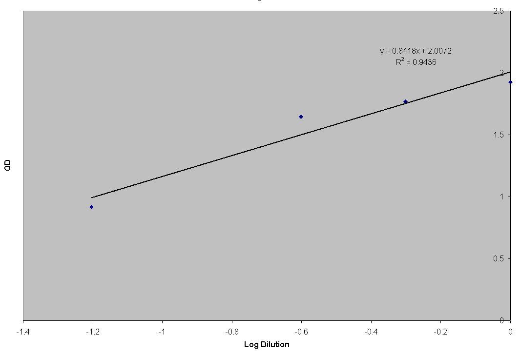 OD graph.JPG