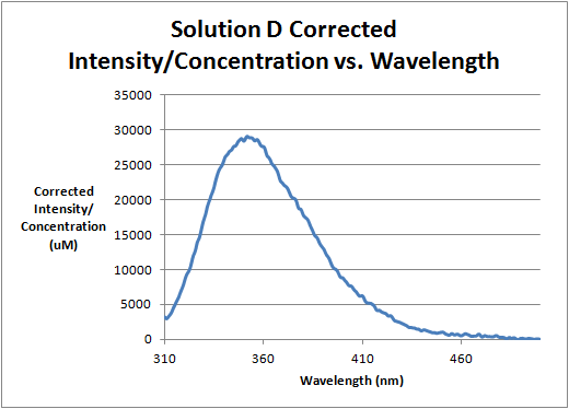 Image:Solution_D_Corrected_Intensity_Divided_by_Concentration_vs._Wavelength.png