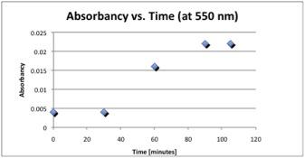 File:Absorbancy time.jpg