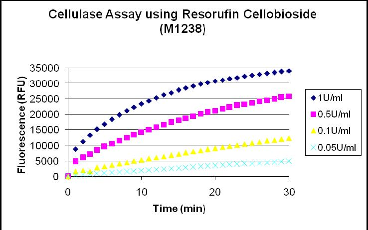 File:II09 calib cellulase.jpg