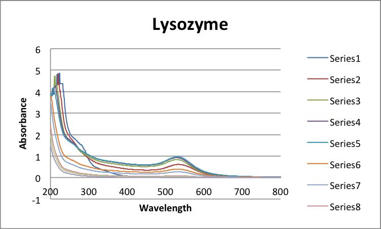 File:LysozymeAuNP UV-Vis.png