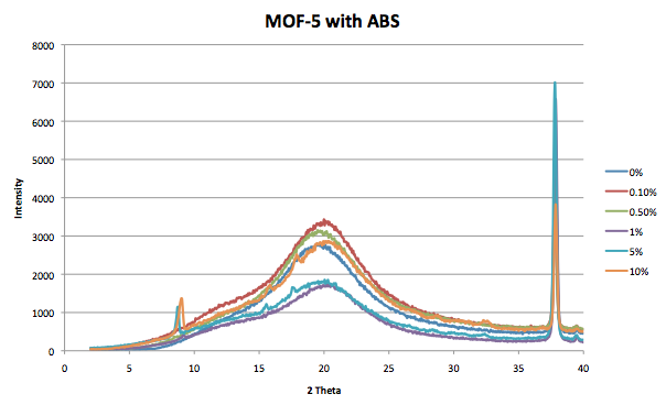MOF-5 with ABS 3 1 2014 XRD.png
