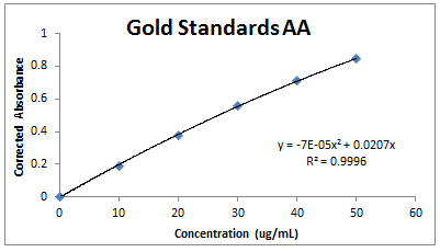 2013 1112 AA gold standards.PNG