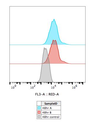 File:2016-07-30 U2OS KAH132 transfection 48hr flow data.png