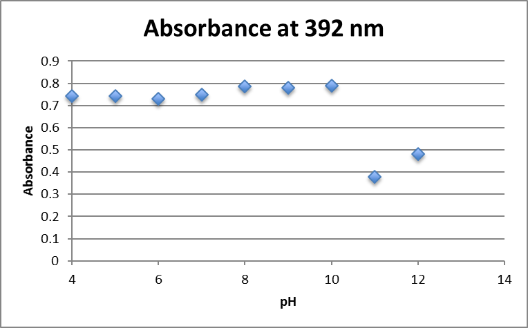 File:Absorbance at 392nm aunp 0.75mM fructose.png