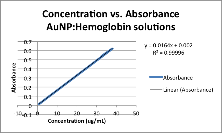 Concentration vs. Absorbance AuNP-Hemoglobin solutions zem.png
