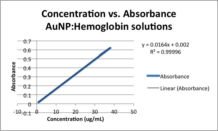 File:Concentration vs. Absorbance AuNP-Hemoglobin solutions zem.png
