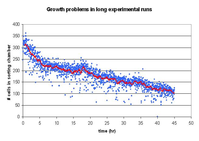 File:GrowthIssues.JPG