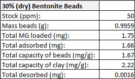 JML AbsorpDesorp 30%dryBentonite MG.png