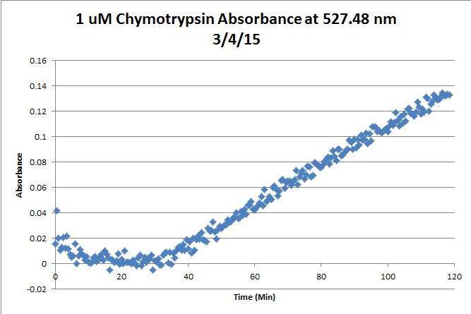 File:1uM Chymotrypsin Kinetics Mar 4 Chart.png