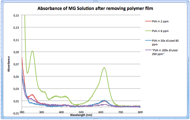 File:Absorbance of MG without film 050914.png