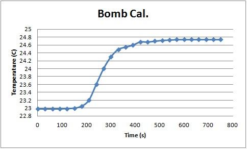 File:Bomb Cal. Graph.jpg