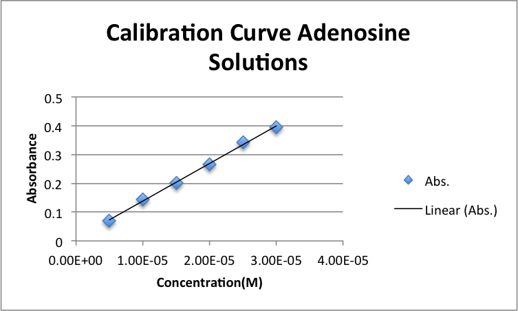 Calibrationadenosinezem09042013.png