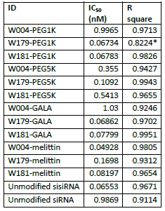 Table S6. Best fit IC50 values of all knockdown experiments using singly modified duplexes using Lipofectamine.The IC50 value for W179-PEG1K was calculated with a low R2 value and is not conclusive.