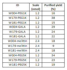 Table S4: Yields of RP-HPLC purifications of the 12 modified strands.
