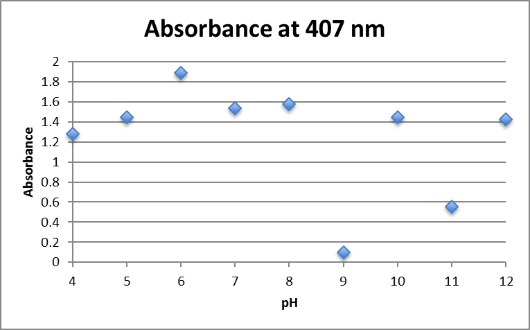 File:0mM fructose AgNO3 407nm.png