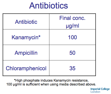 File:150101 Autoinduction media antibiotic specifications.png