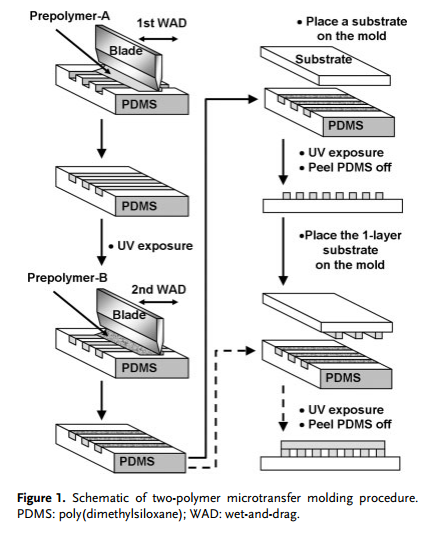 Schematic of two-polymer microtransfer molding process. [1]