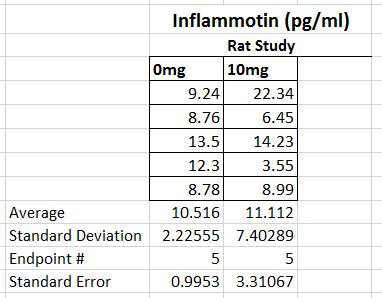 BME-100 lab 2, rat chart.png
