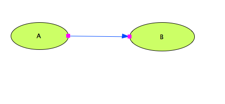 File:CellDesigner Tutorial Example 5b.png