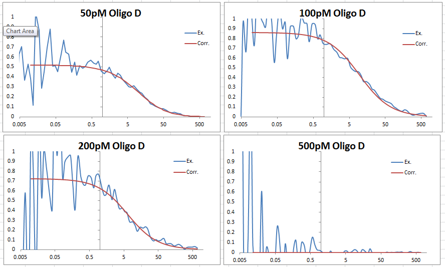 FCS data 2013 0625 Oligo D comparison graphs.PNG