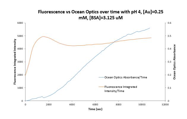 Fluorescence vs ocean optics ph4.PNG