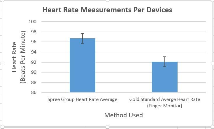 Heart Rate Graph BME 100.jpg