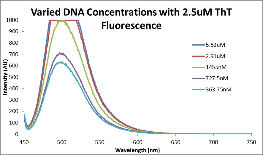 Fluor data 2.5uM ThT and varied DNA.png
