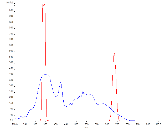 File:12-06-19 fluorescence of PPF-18 in DMF full spectrum ex 346 nm.png
