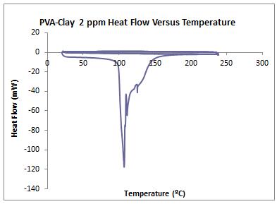 2014 0903 DSC PVA Clay 2ppm.PNG